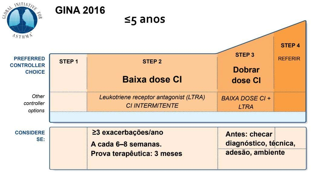 GINA 2016 #≤5# anos # STEP 4 STEP 3 PREFERRED REFERIR STEP 1 STEP 2