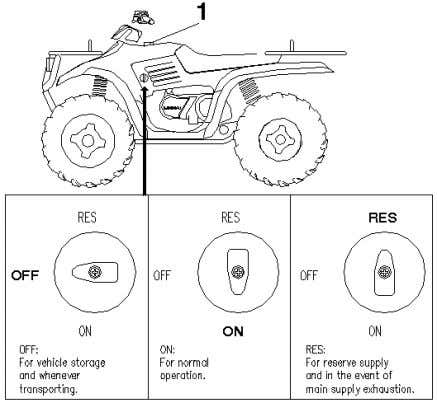 is located directly behind the handlebar. Refer to your owner's Manual for tank capacity. Use
