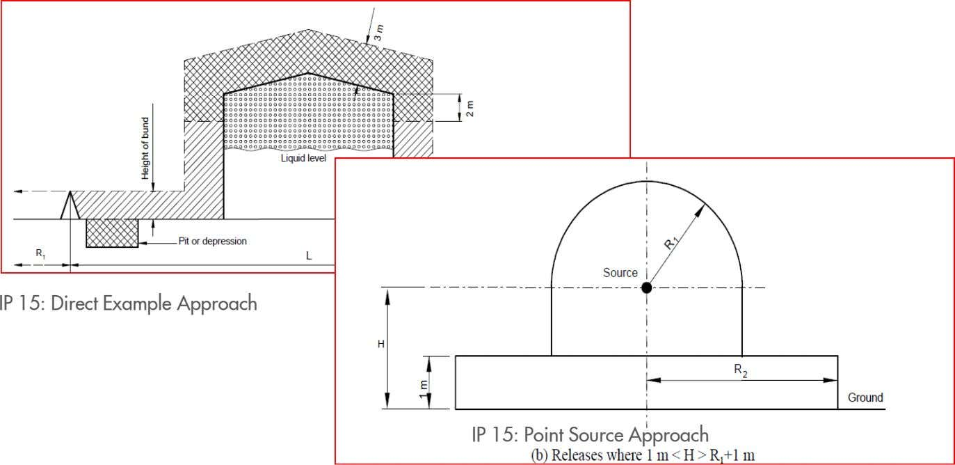 IP 15: Direct Example Approach 11 IP 15: Point Source Approach