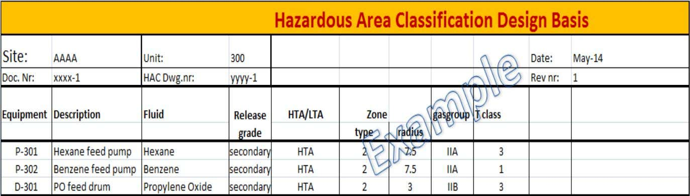 A Multistep Process 4: Complete the Hazardous Area Classification Design Basis and develop the drawings…. 13