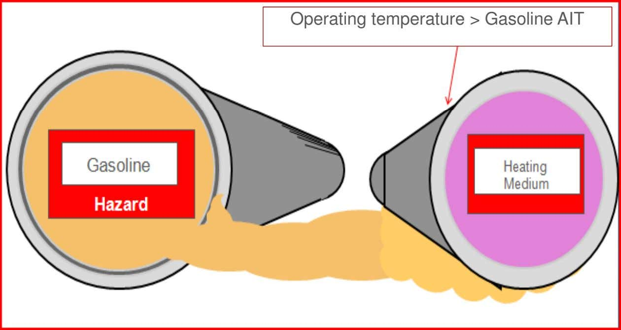 Operating temperature > Gasoline AIT