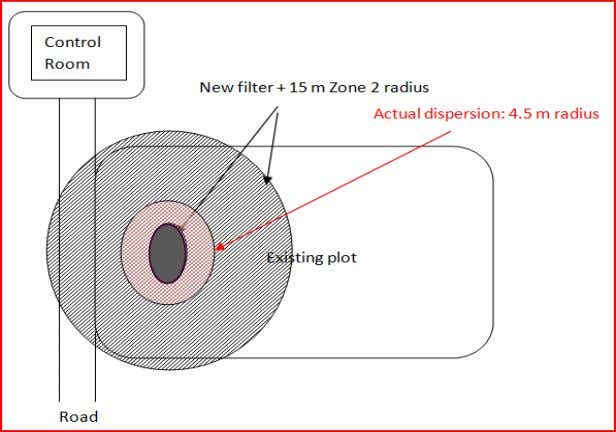 size 4.5 m from filter unit leak points Supported by IP 15 Area Classification point source