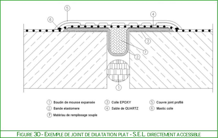 FIGURE 30 - EXEMPLE DE JOINT DE DILATATION PLAT - S.E.L. DIRECTEMENT ACCESSIBLE