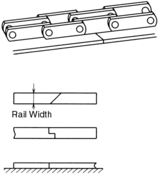 Figure 7.16 Adjust Take-Up so Chains Are Equal Figure 7.17 (i) Examples of Good Rail Connections