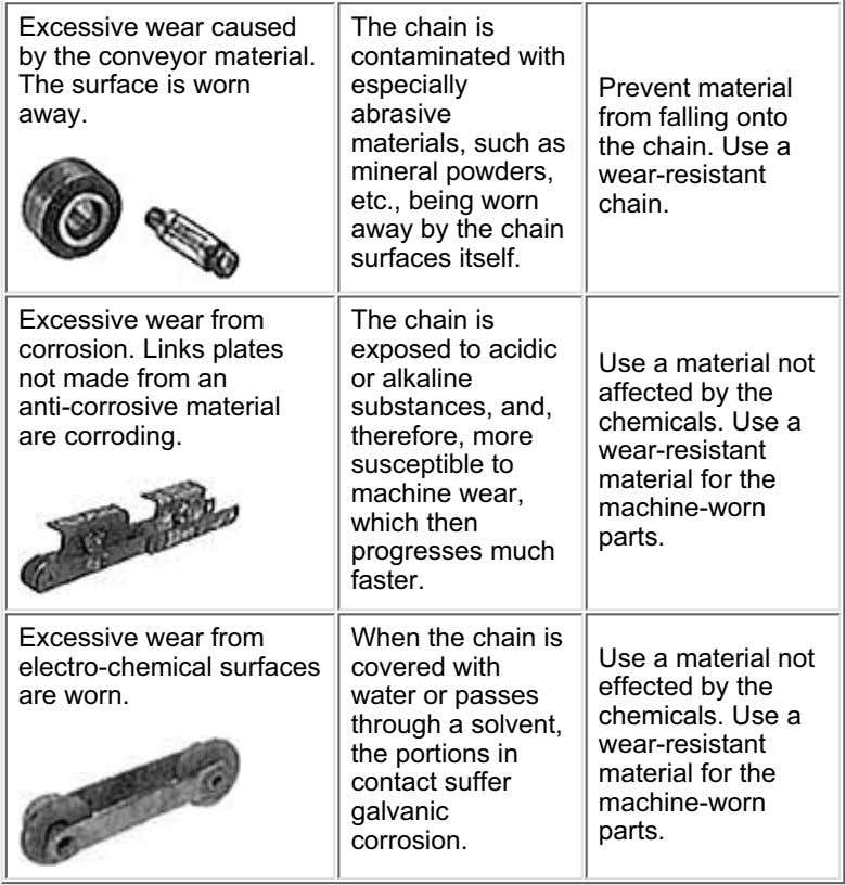 Excessive wear caused by the conveyor material. The surface is worn away. The chain is
