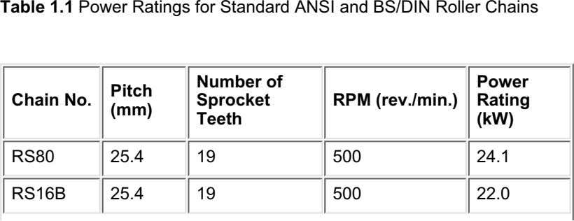 Table 1.1 Power Ratings for Standard ANSI and BS/DIN Roller Chains Number of Power Pitch
