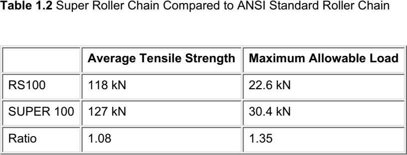 Table 1.2 Super Roller Chain Compared to ANSI Standard Roller Chain Average Tensile Strength Maximum
