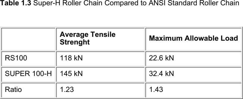 Table 1.3 Super-H Roller Chain Compared to ANSI Standard Roller Chain Average Tensile Strenght Maximum