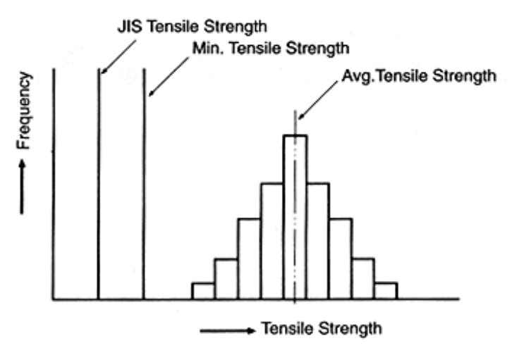 Figure 2.3 Tensile Strength Reporting Tensile Strength Point B, shown in Figure 2.2, the maximum