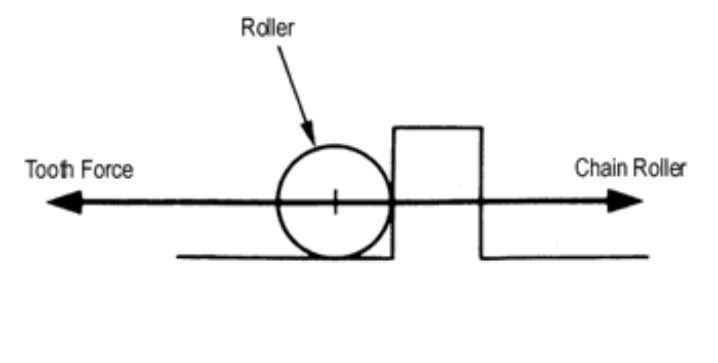 Figure 2.6 Simplified Roller/Tooth Forces Figure 2.7 The Balance of Forces Around the Roller But