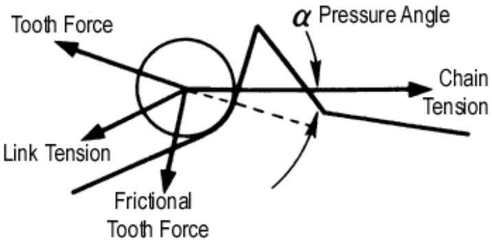 Figure 2.6 Simplified Roller/Tooth Forces Figure 2.7 The Balance of Forces Around the Roller But actually,