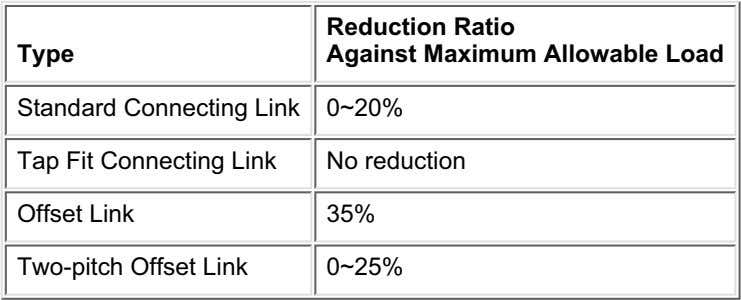 Type Reduction Ratio Against Maximum Allowable Load Standard Connecting Link 0~20% Tap Fit Connecting Link