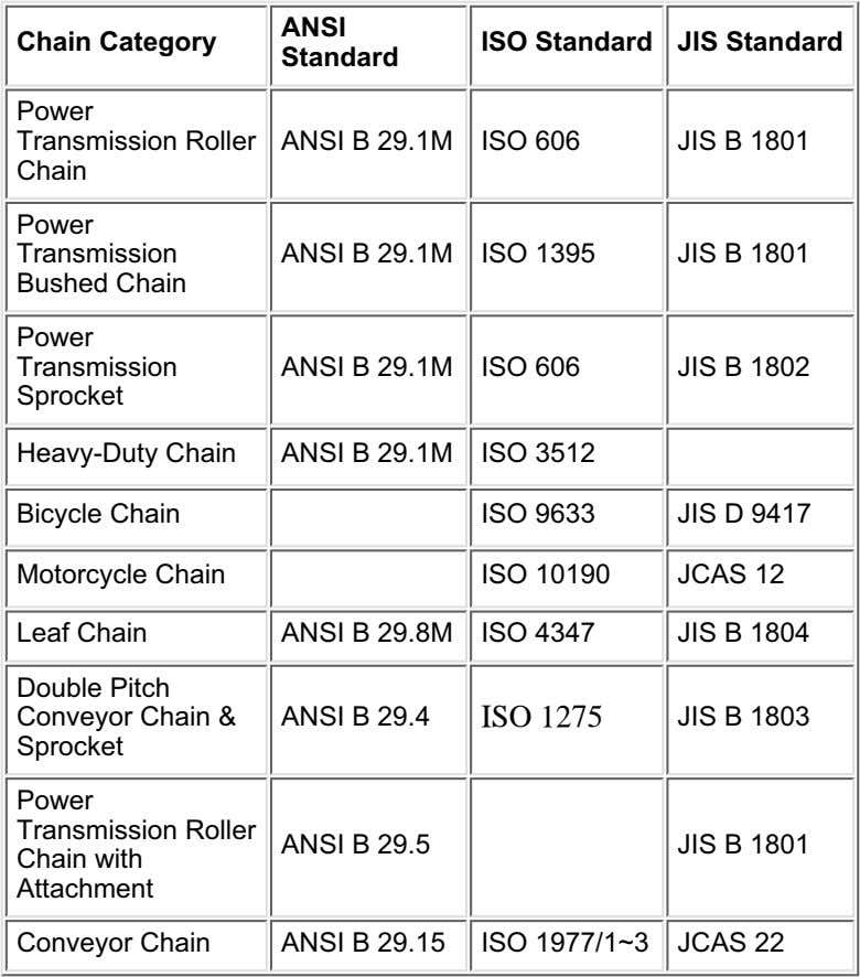 ANSI Chain Category ISO Standard JIS Standard Standard Power Transmission Roller Chain ANSI B 29.1M