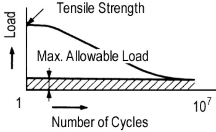 Figure 4.1 Power Transmission Capability Figure 4.2 Maximum Allowable Load at Slow Speeds (less than 50