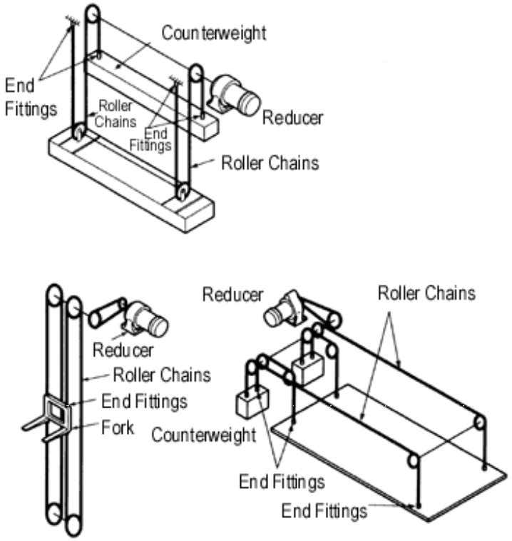 Figure 4.12 Typical Configurations for Hanging Chain