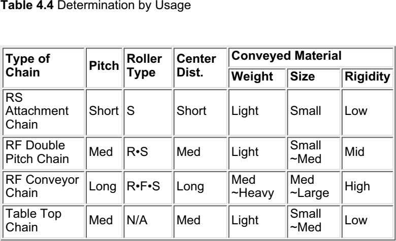 Table 4.4 Determination by Usage Conveyed Material Type of Roller Center Pitch Chain Type Dist.