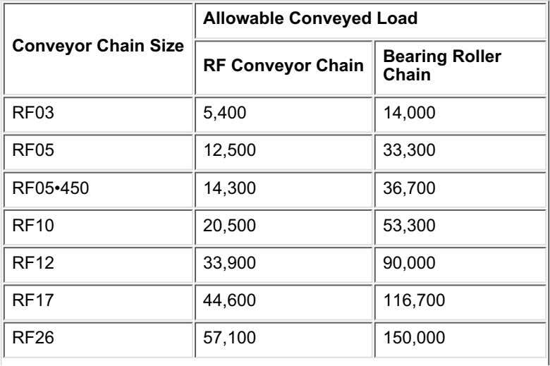 Allowable Conveyed Load Conveyor Chain Size RF Conveyor Chain Bearing Roller Chain RF03 5,400 14,000