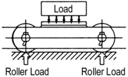 by load weight (Figure 4.21); the other by corner rail (Figure 4.22). Figure 4.21 Allowable Load
