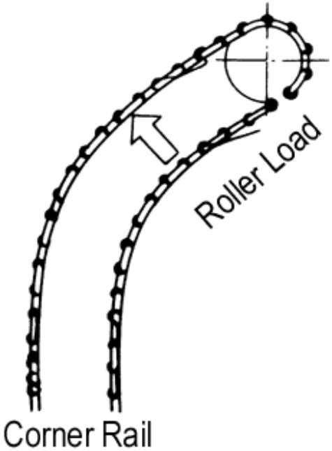 Figure 4.22 Allowable Load Caused by Corner Rail Each manufacturer's catalog shows the allowable roller