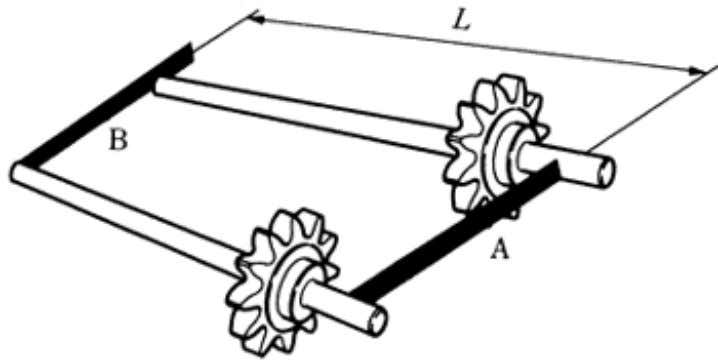 shown in the table (Figure 7.7). Figure 7.5 Horizontal Positioning of the Shafts Figure 7.6 Parallelism
