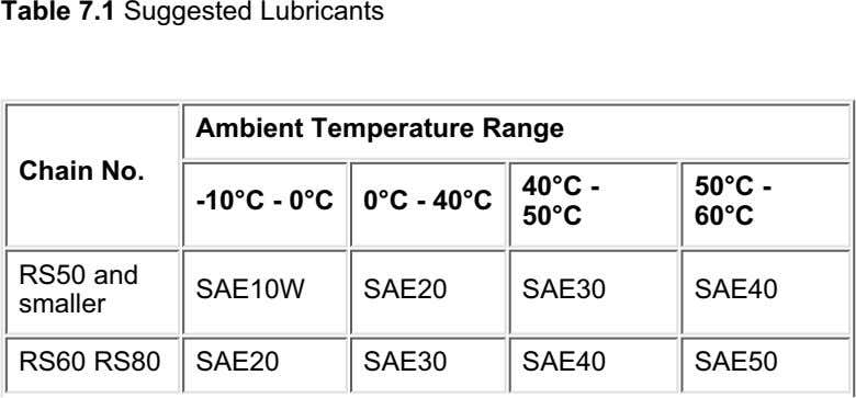 Table 7.1 Suggested Lubricants Ambient Temperature Range Chain No. 40°C - 50°C - -10°C -