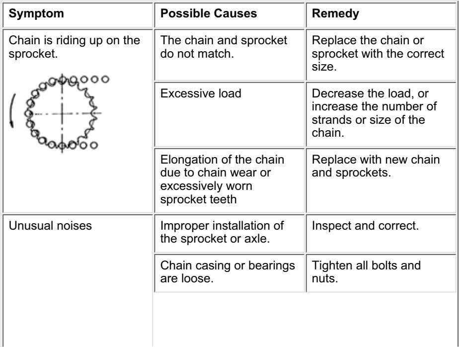 Symptom Possible Causes Remedy Chain is riding up on the sprocket. The chain and sprocket