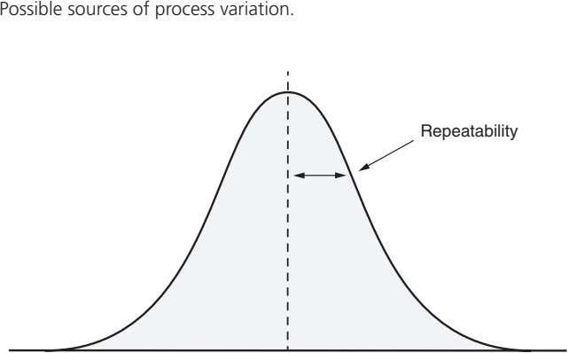 Possible sources of process variation. Repeatability