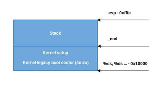 Frombootloadertokernel When CAN_USE_HEAP STACK_SIZE : isnotset,wejustuseaminimalstackfrom _end to _end + BSSSetup