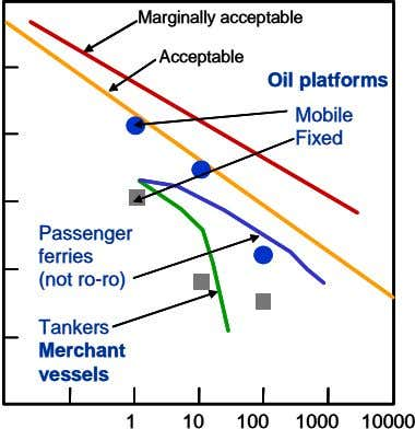 Marginally acceptable Marginally acceptable Acceptable Acceptable Oil platforms Oil platforms Mobile Mobile Fixed