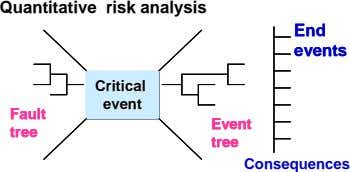 Quantitative risk analysis End End events events CriticalCritical CriticalCritical CriticalCritical eventevent