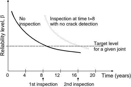 No inspection Inspection at time t=8 with no crack detection Target level for a given