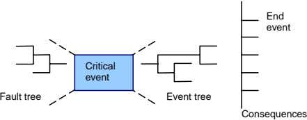 End event Critical event Fault tree Event tree Consequences