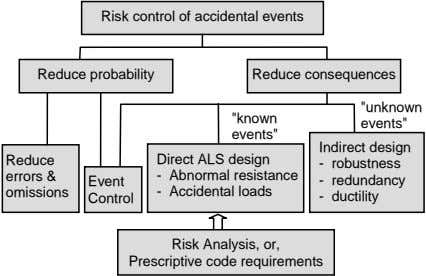 "Risk control of accidental events Reduce probability Reduce consequences ""unknown ""known events"""