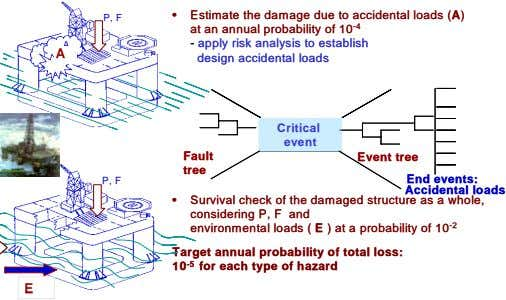 • • Estimate the damage due to accidental loads (A) Estimate the damage due to