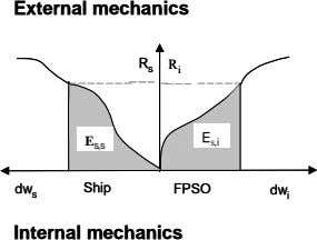 External mechanics External mechanics R R R R i s s i E E E