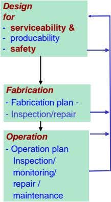 Design for - serviceability & - producability - safety Fabrication - Fabrication plan - -