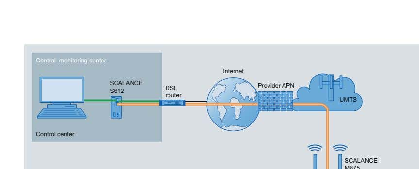 Central monitoring center Internet SCALANCE Provider APN DSL S612 router UMTS Control center SCALANCE M875