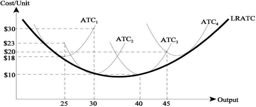 firm sizes represented by ATC1, ATC2, ATC3, and ATC4 . a) Which scale of production is