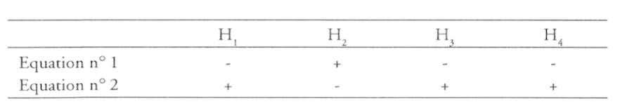 H. H, H, H, Equation n° 1 Equation n° 2