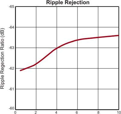 Ripple Rejection -65 -64 -63 -62 -61 -60 0 2 4 6 8 10 Ripple
