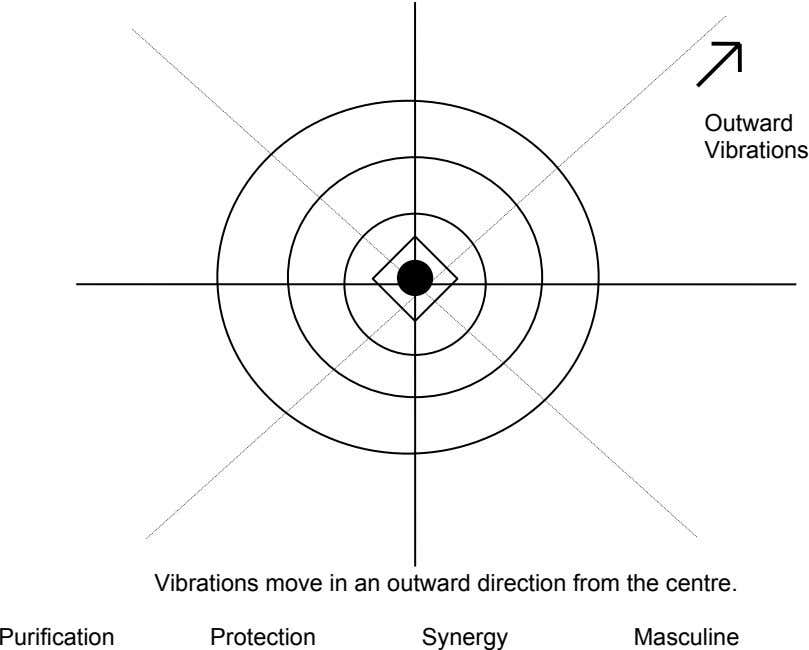 Outward Vibrations Vibrations move in an outward direction from the centre. Purification Protection Synergy Masculine