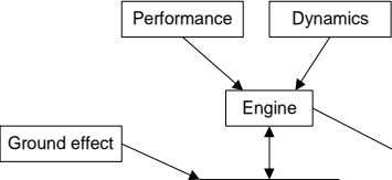 Performance Dynamics Engine Ground effect