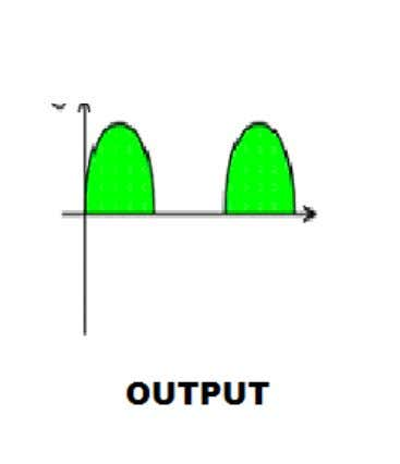 the input and output waveforms on the screen of oscilloscope Observations: ASAD NAEEM 2006‐RCET‐EE‐22 Page 6