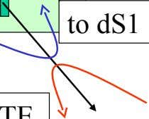 SLOT 10 - SETUP L (Loopback test) Loop direction FAMxc to dS1 line to DTE This