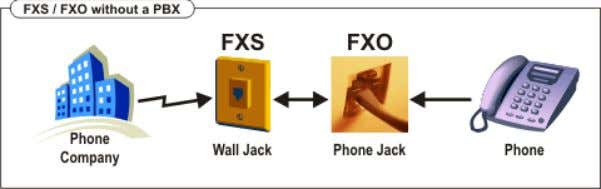 FXS and FXO FXS - Foreign eXchange Subscriber interface (the plug on the wall) delivers POTS