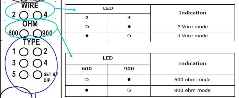 E&M unit - LEDs E= in A=Exchange side B=User side E= out M= out M= in