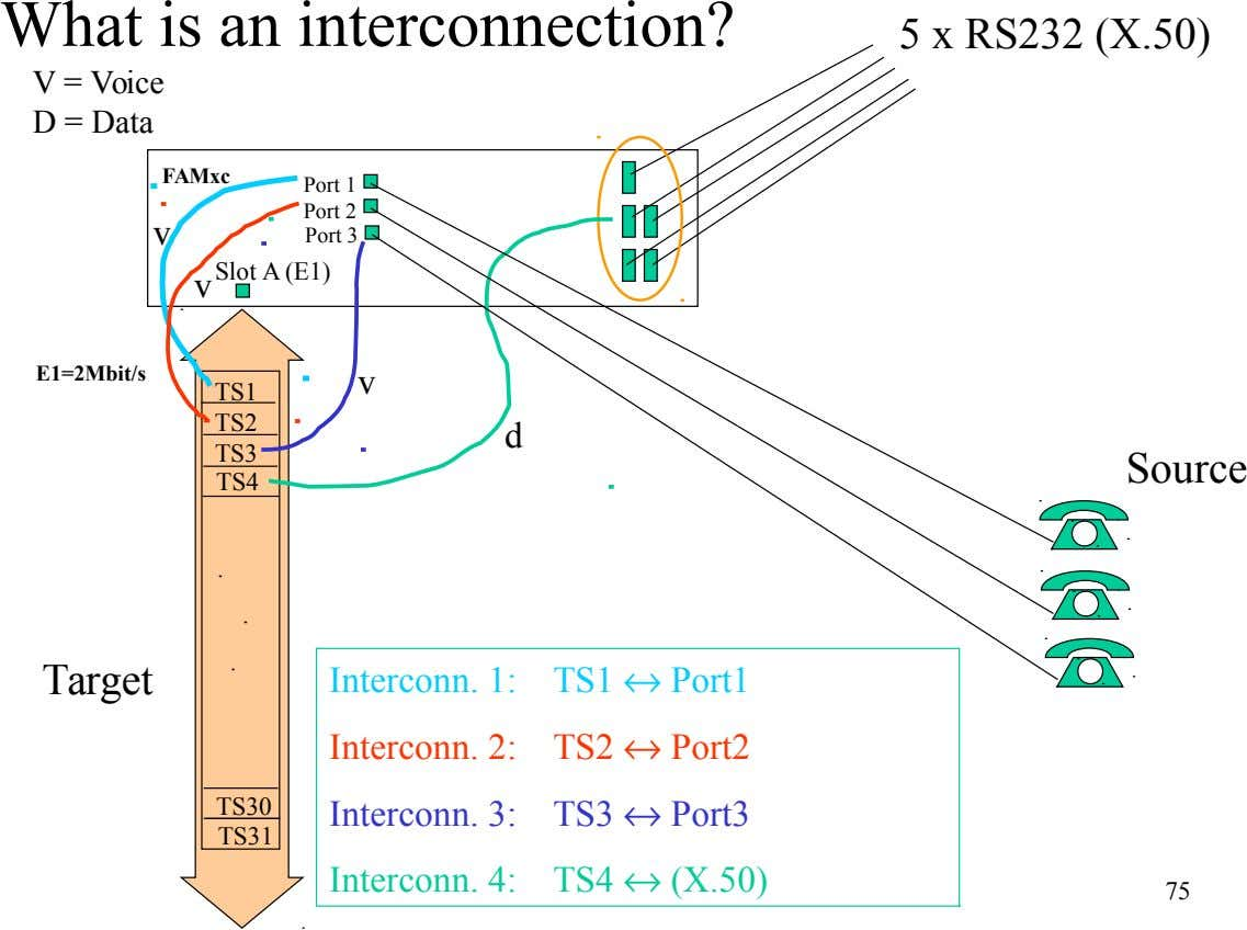 What is an interconnection? 5 x RS232 (X.50) V = Voice D = Data FAMxc Port