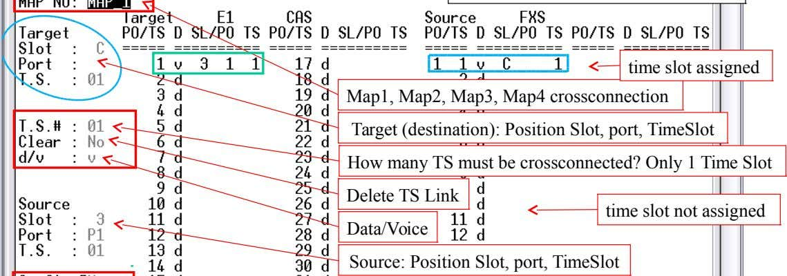 time slot assigned Map1, Map2, Map3, Map4 crossconnection Target (destination): Position Slot, port, TimeSlot How many