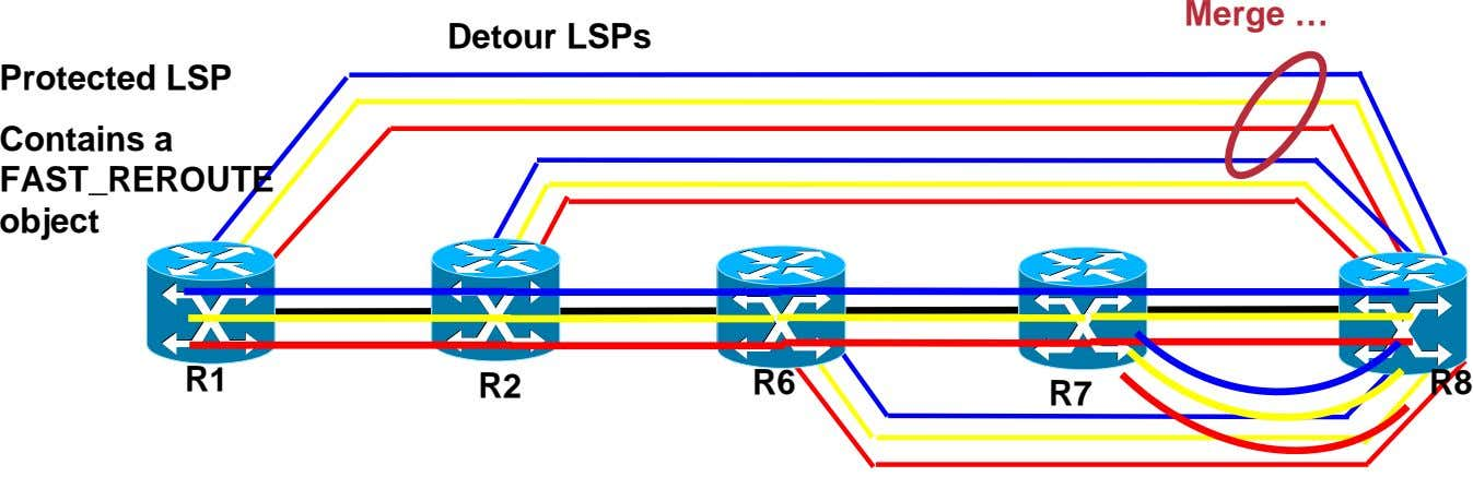 Merge … Detour LSPs Protected LSP Contains a FAST_REROUTE object R1 R2 R6 R8 R7