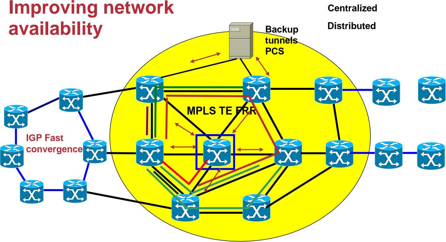 Improving network availability Centralized Distributed Backup tunnels PCS MPLS TE FRR IGP Fast convergence